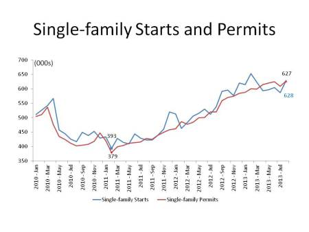 single-family-starts-and-permits